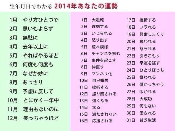 【誕生日診断】 2014年の運勢だよ✨