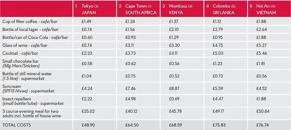 【悲報】イギリス紙「世界でもっとも物価が安い都市を知ってるかい?」 「ケニア?ノンノン」「南アフリカ?そうじゃない」「答えは」
