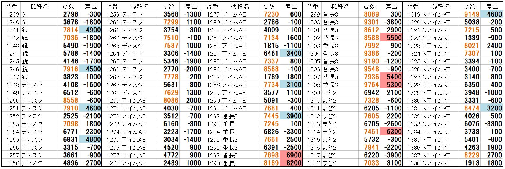 アップル 加古川 データ ビッグ