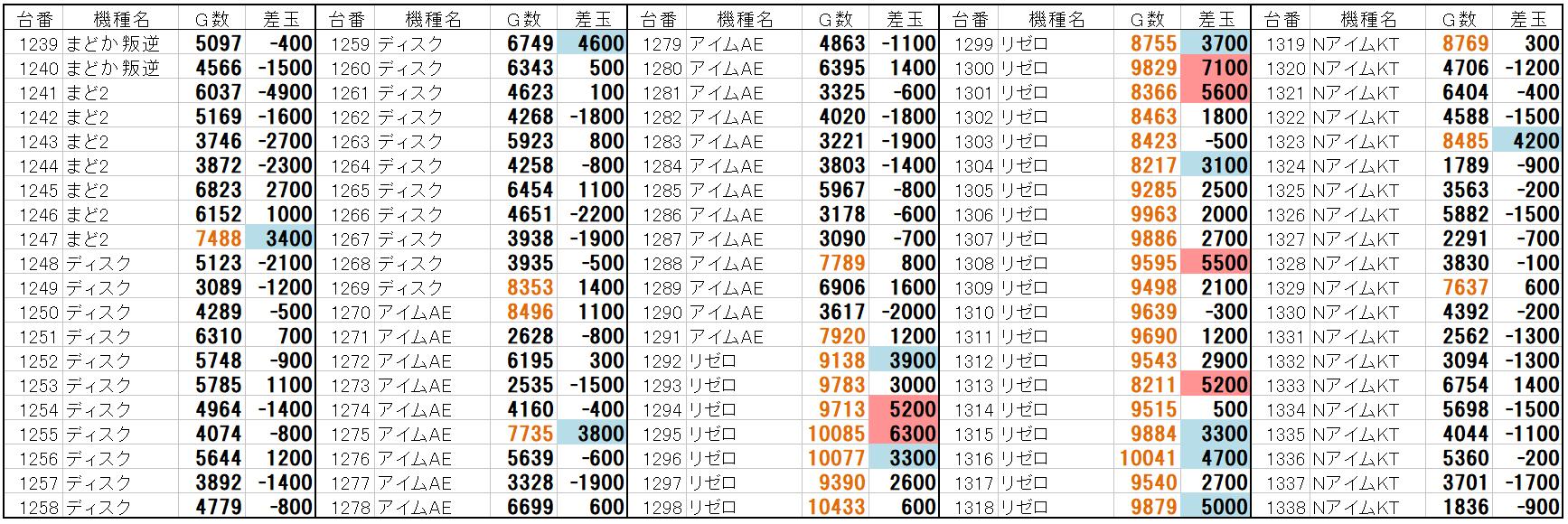 ビッグ アップル 加古川 データ