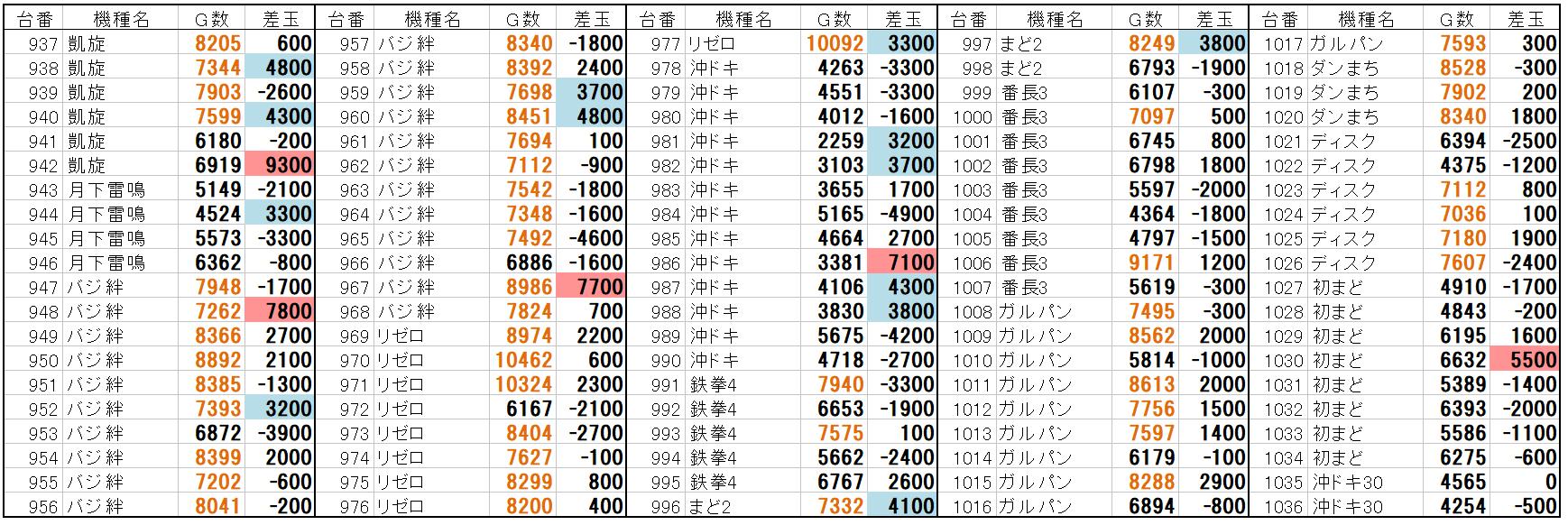 データ 布施 123 台