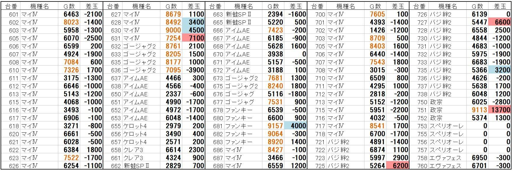 プリプリ 600 データ