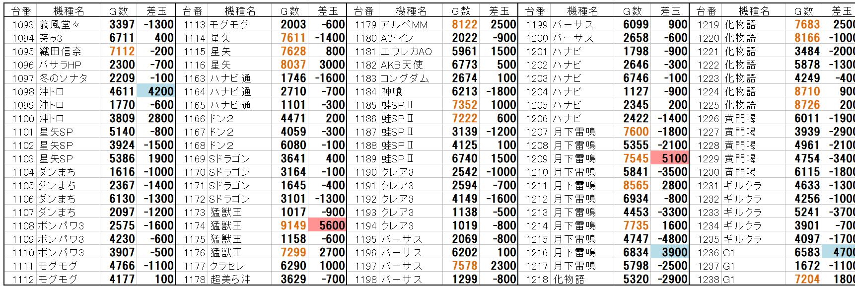 ビッグ アップル 加古川 データ 「勇者の奇跡」初陣に890人の大行列!! -