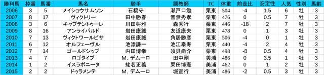 1st皐月賞(G1)