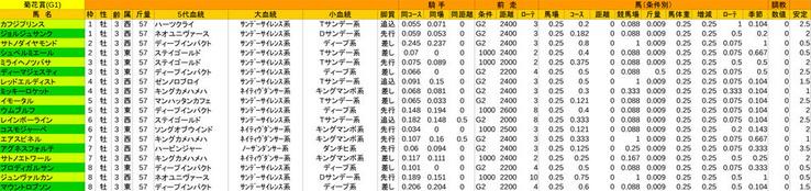 1023_1540_京都11R_第77回菊