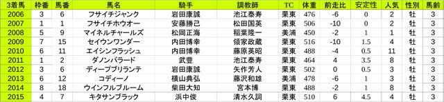 3rd皐月賞(G1)