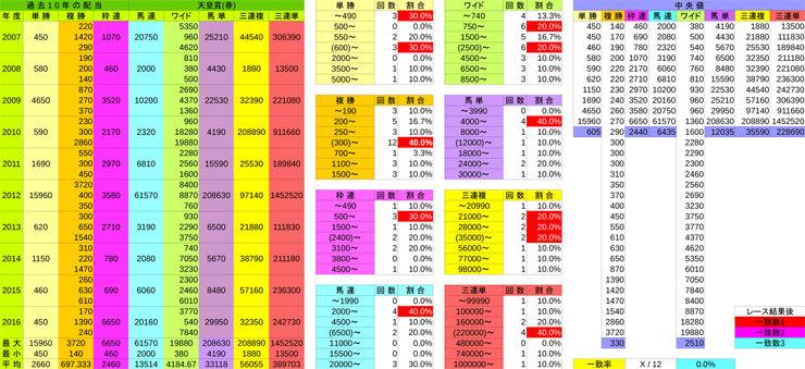 payback天皇賞(春)(G1)