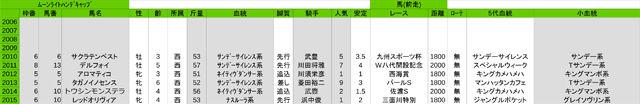 3list
