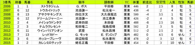 3rd_第153回天皇賞[春](G1) - コピー