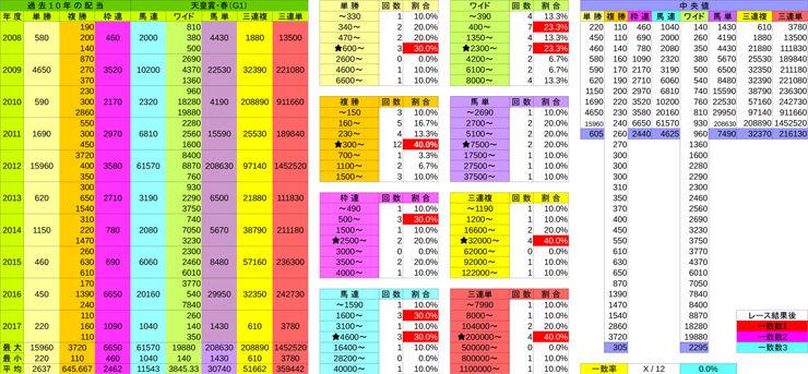 0429_配当表_天皇賞(春)(G1