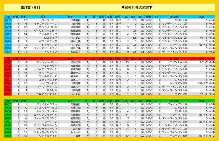 0415_結果_皐月賞(G1)
