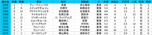 1st_第153回天皇賞[春](G1) - コピー