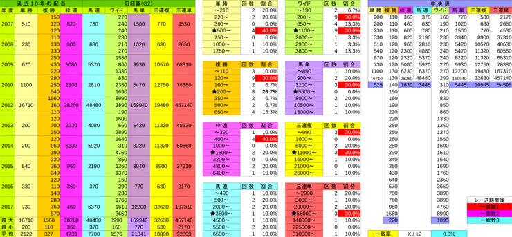 0324_配当表_日経賞(G2)