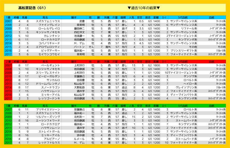 0325_結果_高松宮記念(G1)