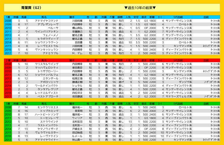 0428_結果_青葉賞(G2)