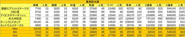 サマースプリントシリーズ最