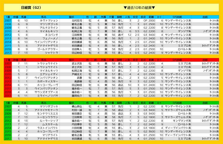 0324_結果表_日経賞(G2)