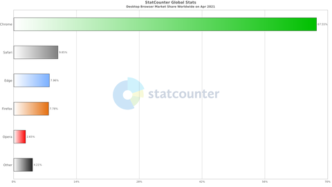 StatCounter-browser-ww-monthly-202104-202104-bar