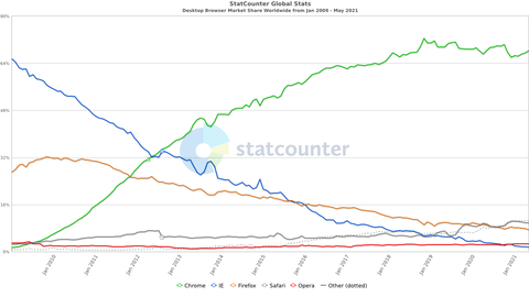 StatCounter-browser-ww-monthly-200901-202105
