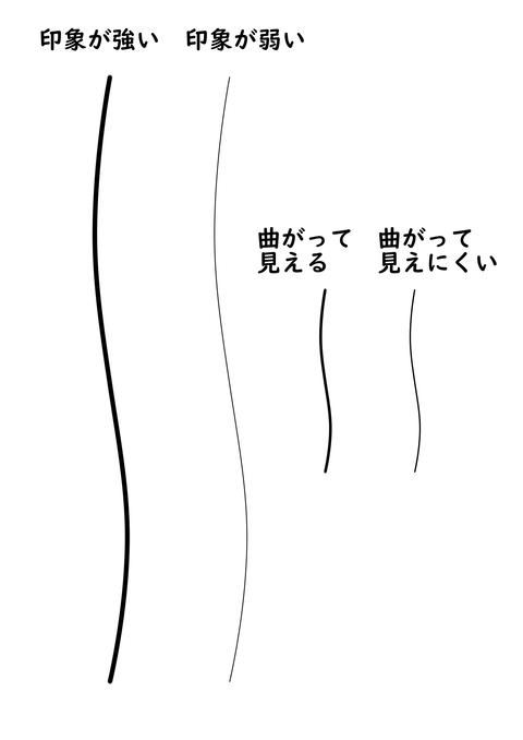 線の記号化