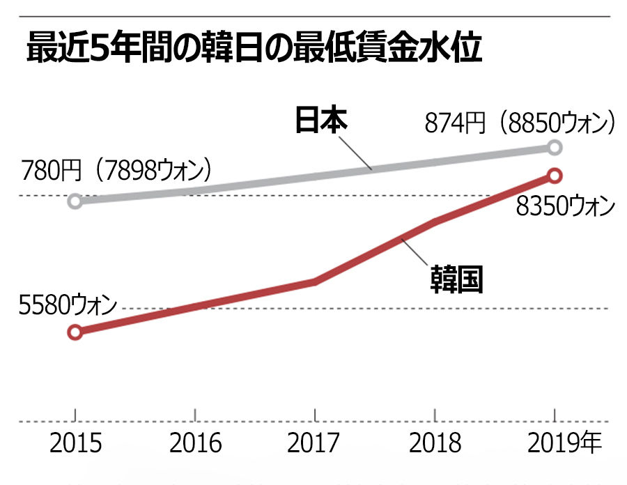 【経済】最低賃金、韓国は実質日本以上