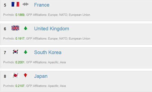 【軍事】 韓国の戦争遂行能力、日本を上回る~日本を追い越したことは喜ぶべきことなのか?