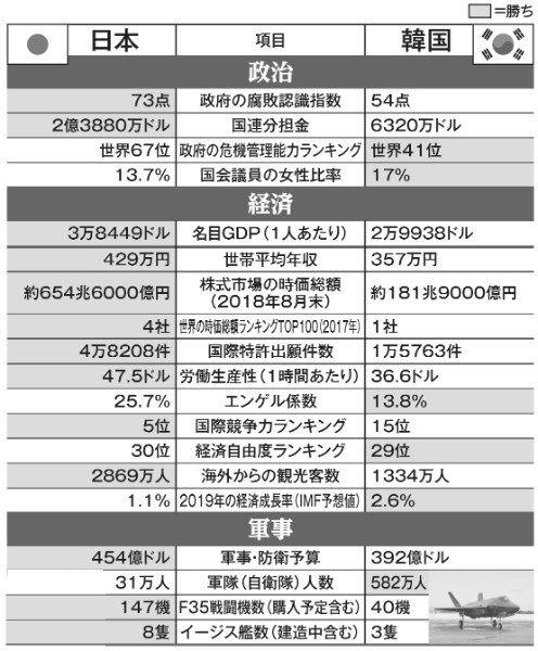 【日韓軍事力比較】 韓国軍は人数29倍も先端装備で見劣り データ比較で結果ヒサン