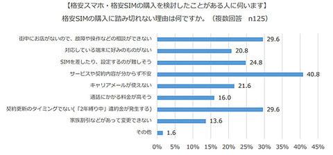 【悲報】女性7割、格安SIMに興味なし「サービスが理解出来ないから」