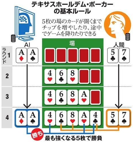 AI、「ポーカー」でトッププロ4人に圧勝。これオンラインカジノで回せば億万長者になれるな…