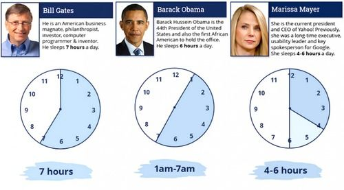 世界レベルの成功者たちの「睡眠時間」を調べてみた