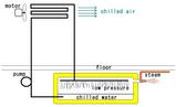 Steam Ejector Chiller