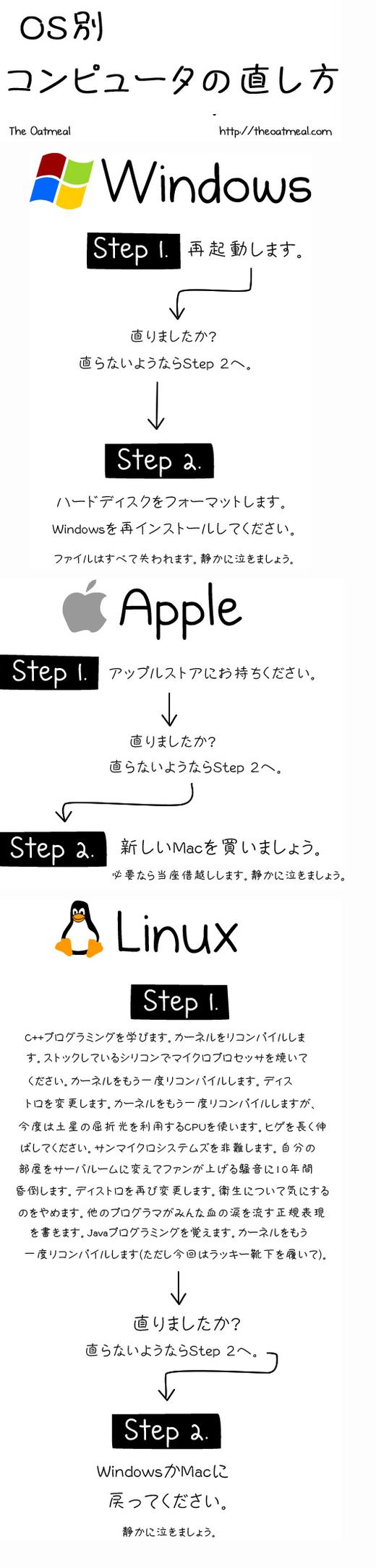 OS別コンピュータの直し方