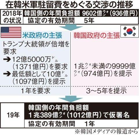 在韓米軍の負担金額を隠したがるバ韓国政府