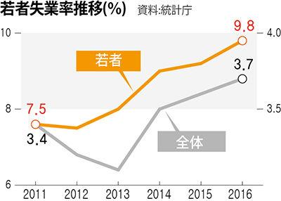 経済崩壊まっしぐらのバ韓国www