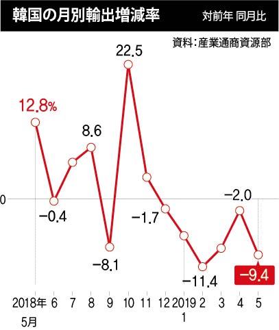バ韓国の輸出産業が赤字モードに突入