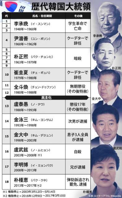 悲惨な末路しかないバ韓国の大統領経験者