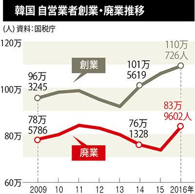 バ韓国経済が崩壊間近!