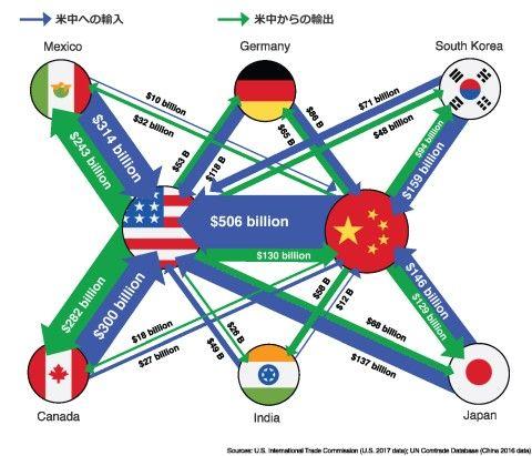 米中貿易戦争の影響でバ韓国が瀕死