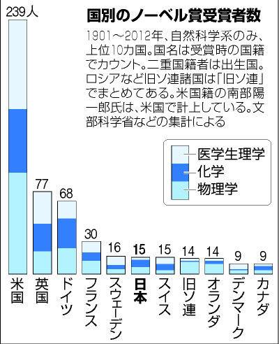 2012年度までのノーベル賞受賞者数日本もまだまだ少ないですね