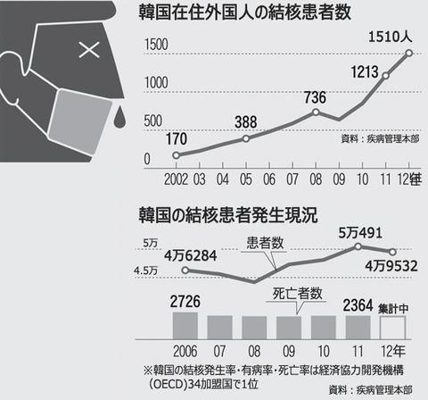 結核患者爆増中のバ韓国