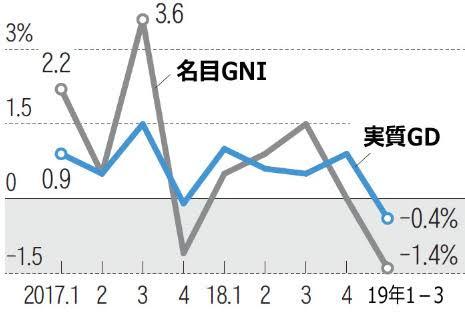 バ韓国経済はもはや浮上不可能
