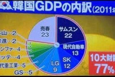 崩壊まっしぐらのバ韓国経済