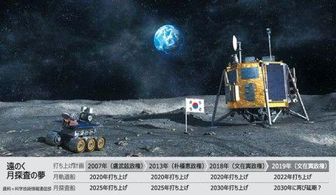 永遠に実現しないバ韓国の月探査