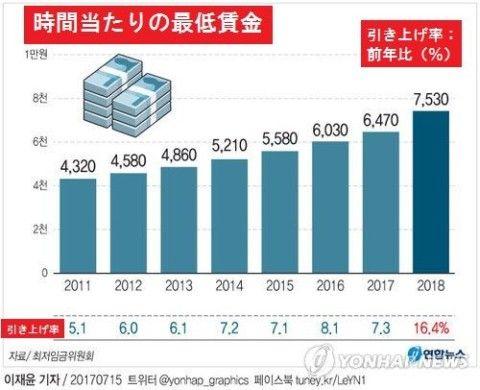 最低賃金の引上げが大失敗となったバ韓国
