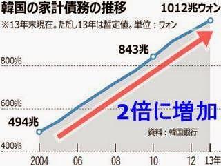 増加速度が加速中のバ韓国の家計負債