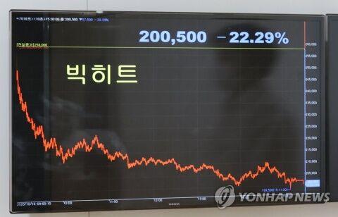 バ韓国の株価暴落で自殺者大量発生か?