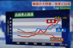 今後も増加し続けるバ韓国塵どもの自殺率