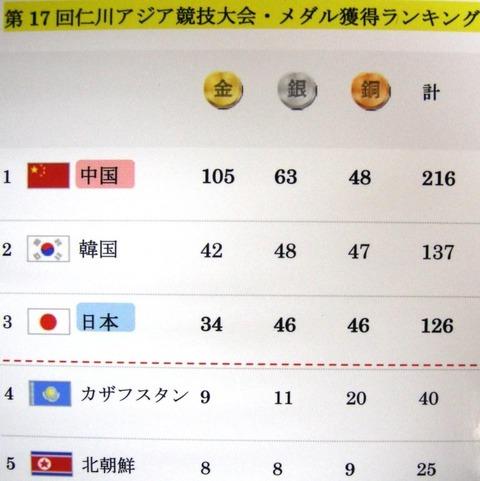 9月28日時点での仁川アジア大会のメダル獲得数