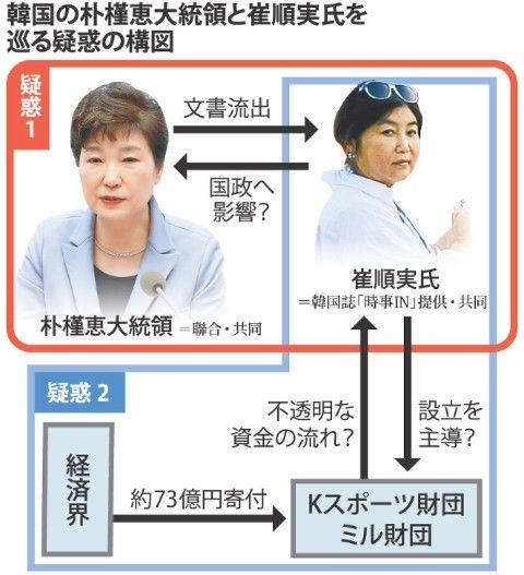 市民に訴えられたバ韓国のパククネ婆