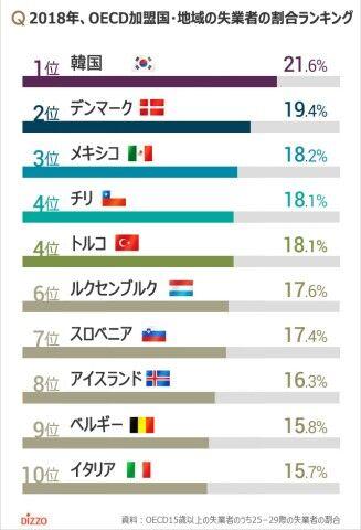 バ韓国の若者失業率。盛った数値でもダントツ